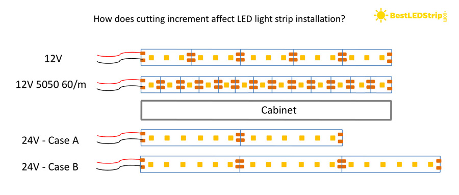 How cutting increment affects LED strip installation