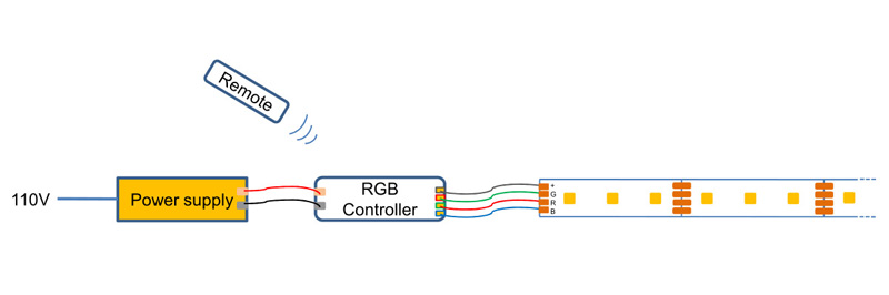 How to connect RGB LED strip to power supply with RGB controller