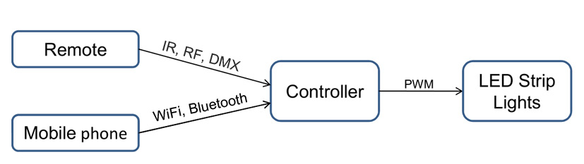 LED controller signal illustration