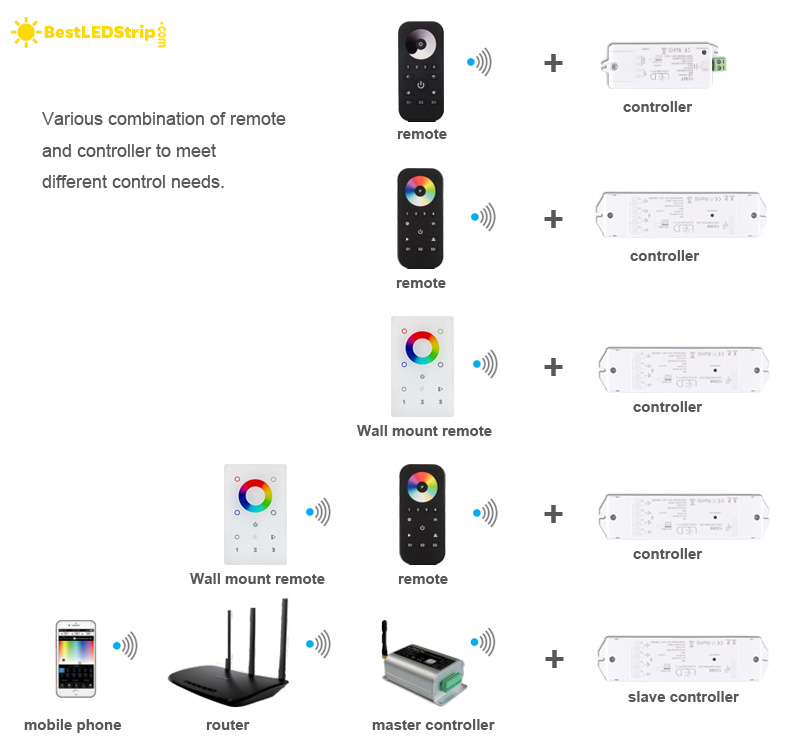Combinations of LED controller and remote