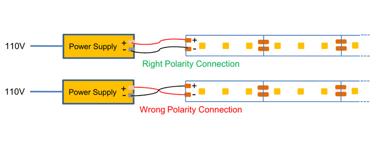 right and wrong polarity wiring for LED strip