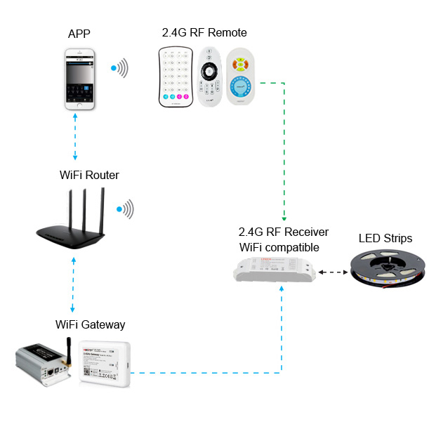 set up RF and WiFi dimmer