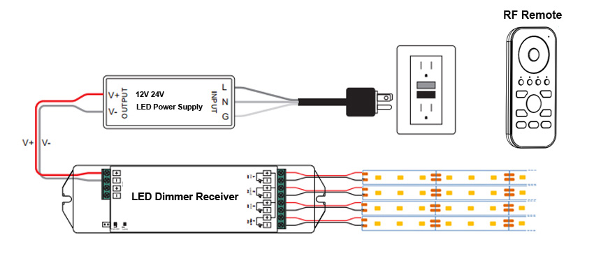 Use dimmer with dimmable LED strip lights