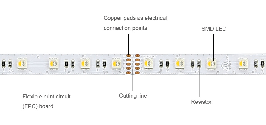 What are LED strip lights